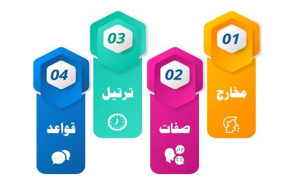 Quran with Tajweed-o-Tarteel